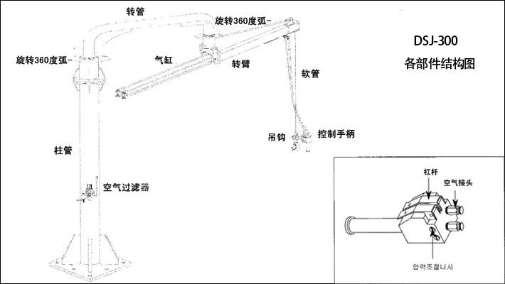 重物亦不会掉落; ● 【耗气量低】dsj-300气动平衡臂基于100psl的气压图片