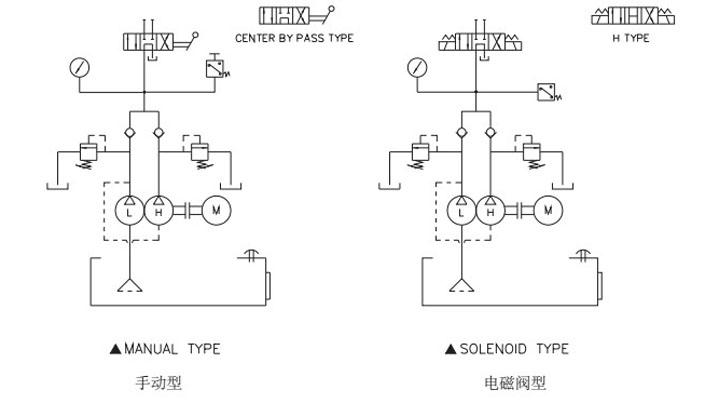 dmp型电动液压泵采用 单相电 220v,三相电220v,380v ●可搭配单图片
